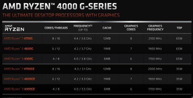 AMD-4000G-Slide1