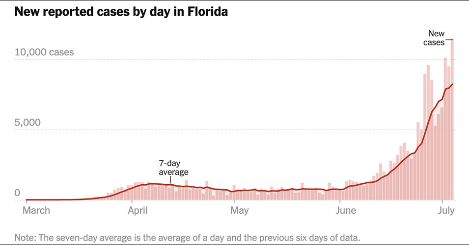 New Florida Daily COVID-19 Infections to July 4, 2020