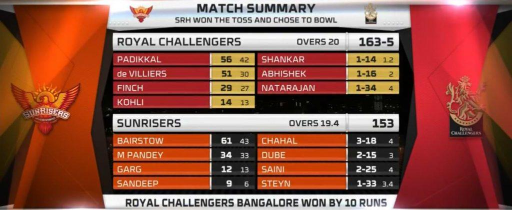 IPL 2020: Padikkal y Chahal protagonizan RCB vencieron a SRH por 10 carreras