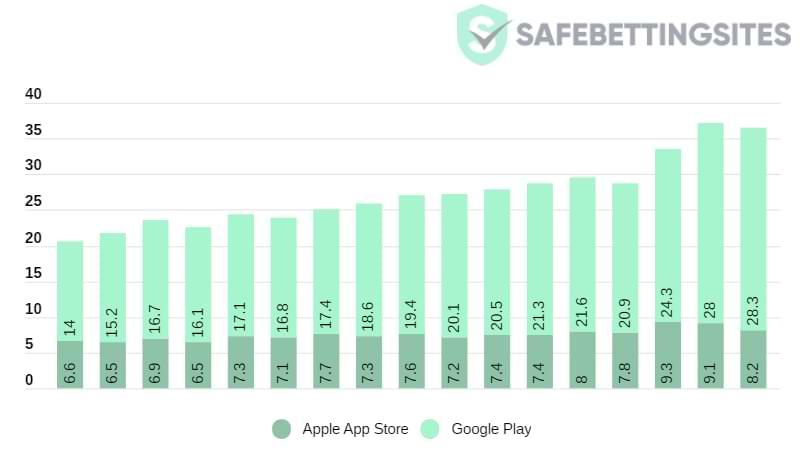 Google alcanza con éxito 28,3 mil millones de descargas en Google Play Store