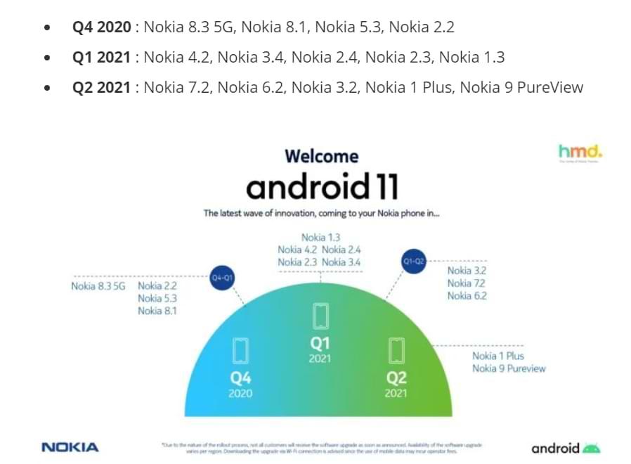 Lista de dispositivos Nokia que reciben la actualización de Android 11 y su horario