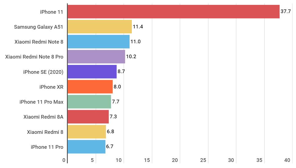 Solo Samsung, Huawei y Apple son los más vendidos en el segundo trimestre-de 2020
