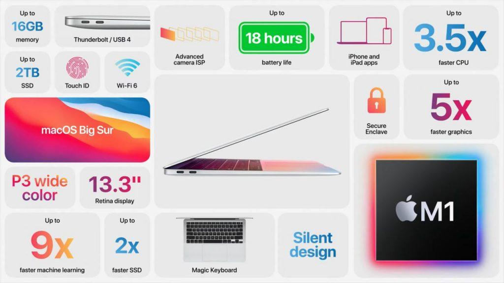 Apple anuncia oficialmente la última MacBook Air equipada con el chipset M1