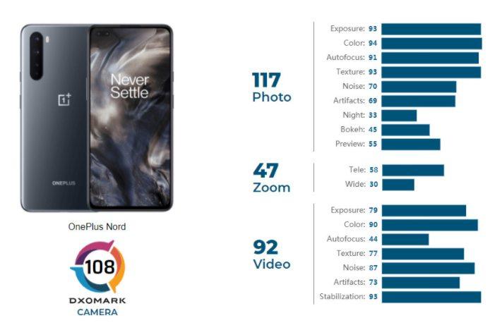 DXOMark lanza la puntuación de la cámara trasera OnePlus Nord, aparentemente mediocre