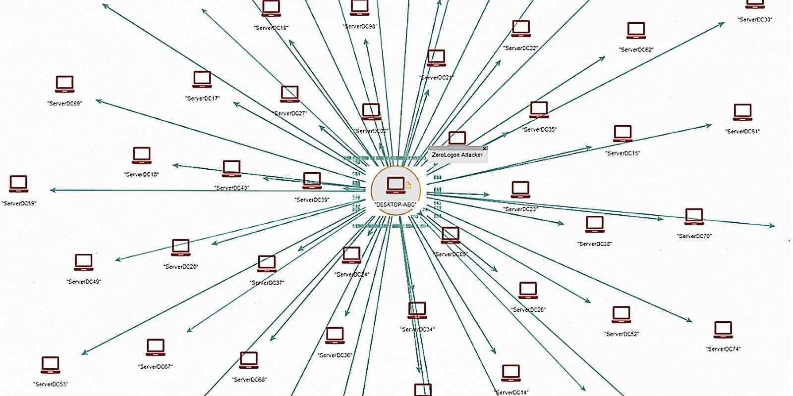 Microsoft Defender for Identity ahora detecta ataques de Zerologon