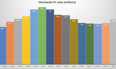 Las ventas de PC aumentaron un 8,6 Porcentaje en 2020