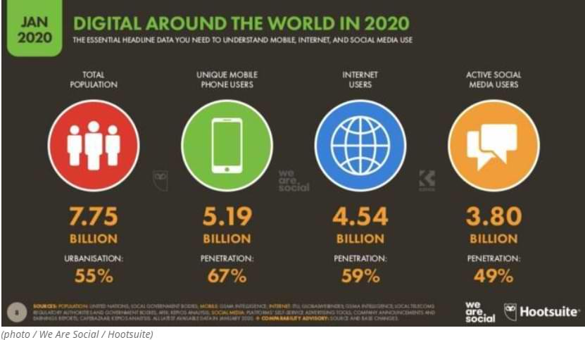 La mitad de la población de la Tierra son ahora usuarios de Internet y dedican casi 7 horas al día