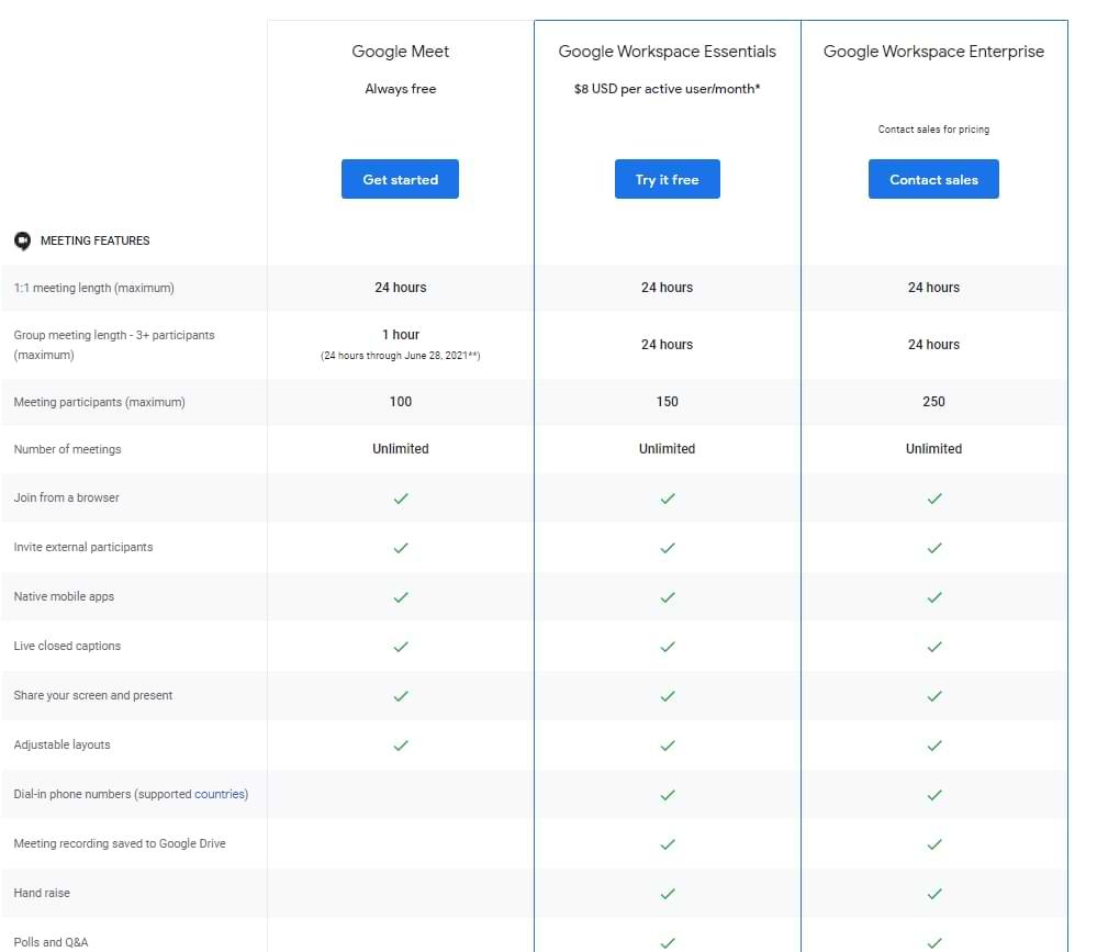 A partir del 28 de junio, las llamadas grupales gratuitas de Google Meet se limitarán a solo 1 hora