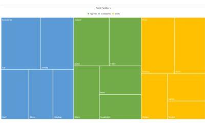 Cómo crear y personalizar un gráfico de mapa de árbol en Microsoft Excel