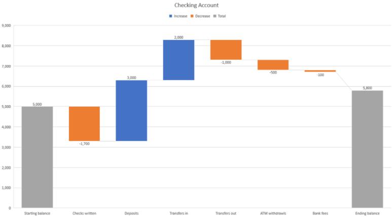 Cómo crear y personalizar una tabla de cascadas en Microsoft Excel